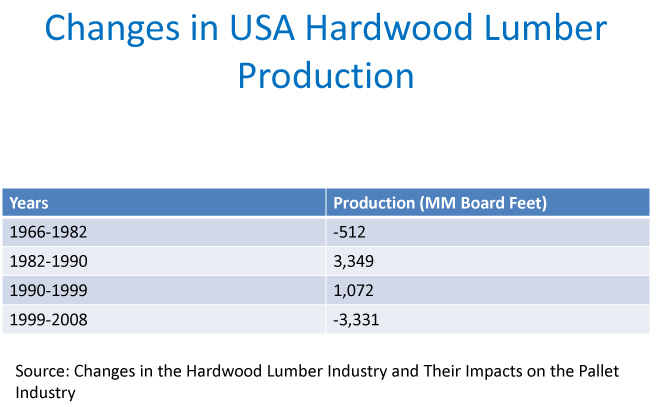 Changes in USA Hardwood Lumber Production Recygal