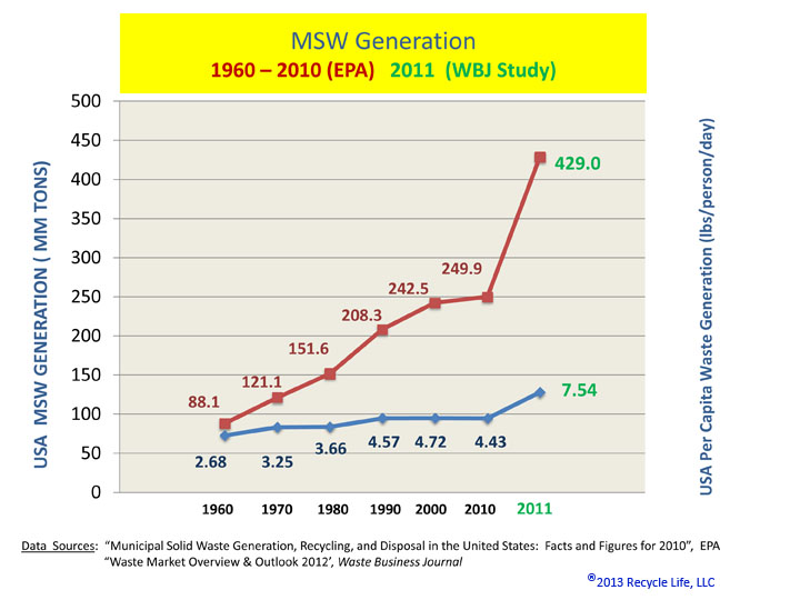 Graph showing annual per capita waste generation in USA is 7.54 lbs