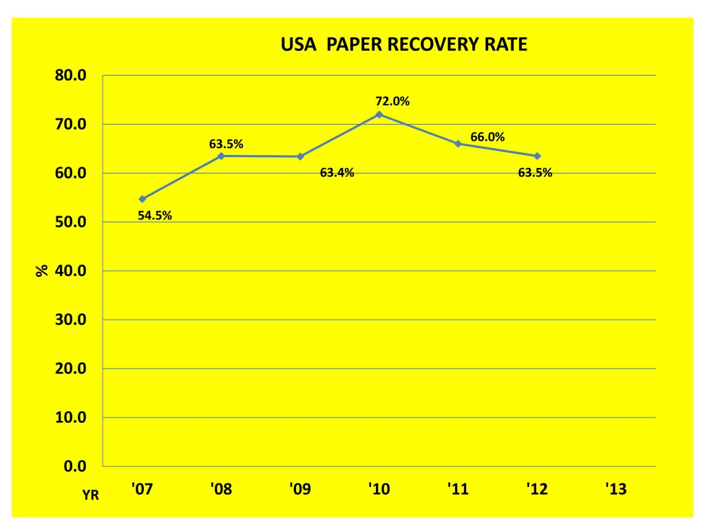 Graph showing that with the  rise of Single Stream Recycling Collection, the USA Paper Recovery Rate falls