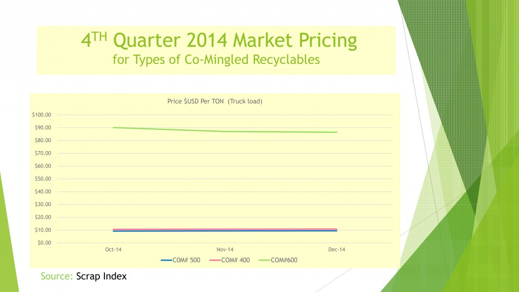 USA 4th quarter 2014 Market Pricing for Co-Mingled Recyclables