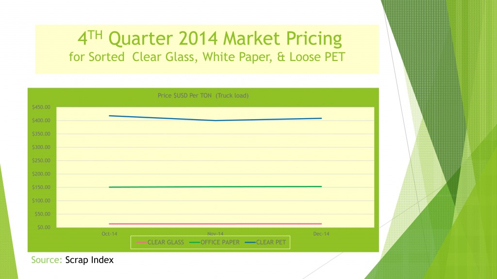 4th Quarter 2014 USA market prices for reclaimed PET plastic, clear glass, and sorted office paper