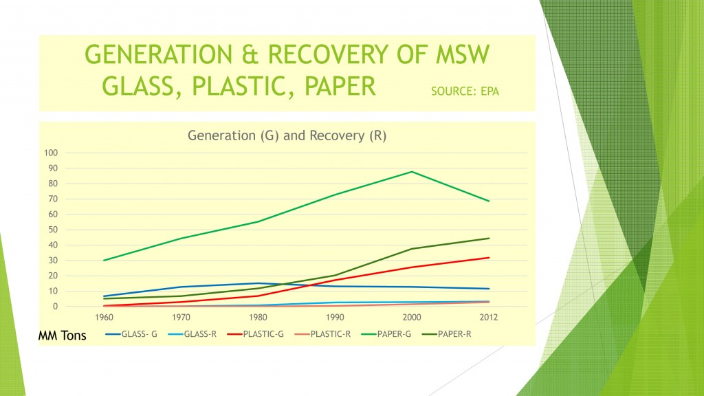 Line Graph showing  USA waste generation and recovery for glass, paper, and plastic from 1960 to 2012.  Source: EPA