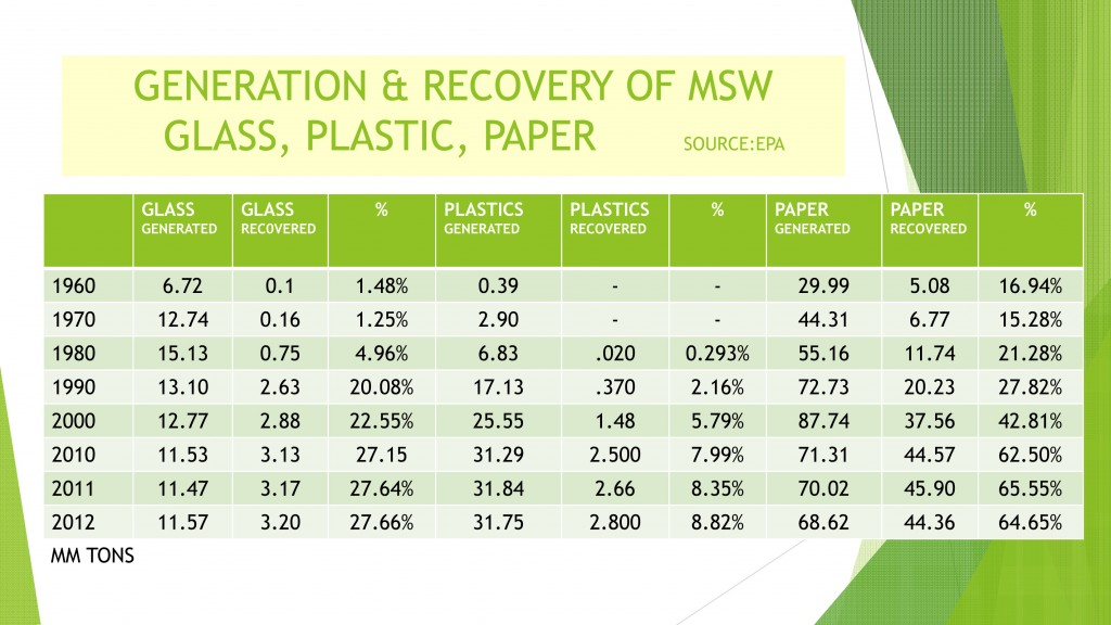 Table illustrating the USA generation and recovery of waste from 1960 to 2012. Source: EPA